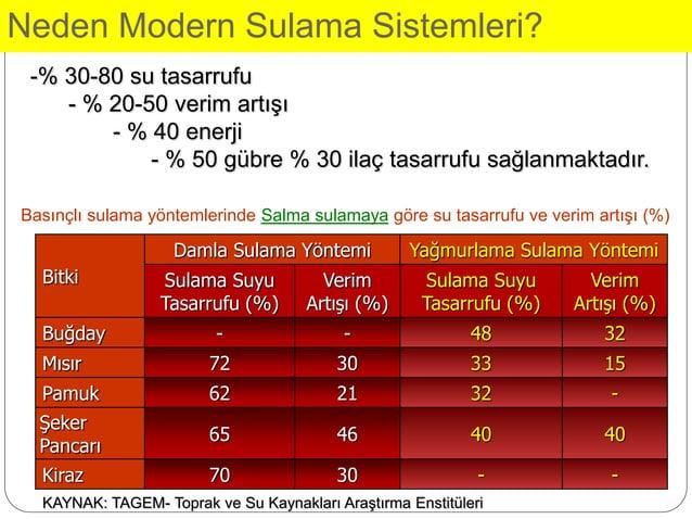 Neden Modern Sulama Sistemleri? -% 30-80 su tasarrufu - % 20-50 verim artışı - % 40 enerji - % 50 gübre % 30 ilaç tasarruf...