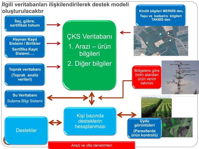46 İlgili veritabanları ilişkilendirilerek destek modeli oluşturulacaktır İlaç, gübre, sertifikalı tohum Kimlik bilgileri ...