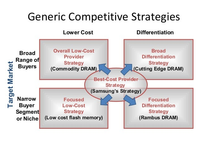samsung low cost and differentiation Samsung's electronics generic strategy is broad differentiation, low-cost marketing and focuses strategy according to porter, (1985) he believed that the advantages.