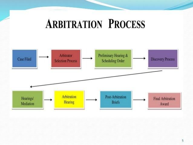 Arbitration   its types