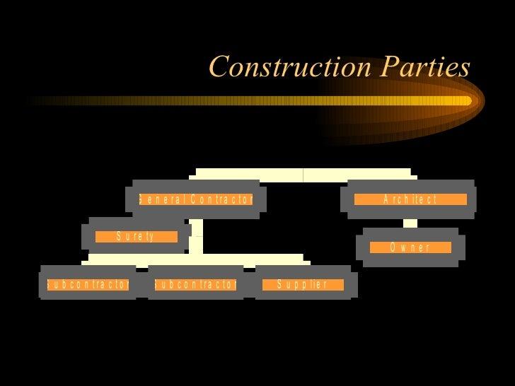 Construction disputes