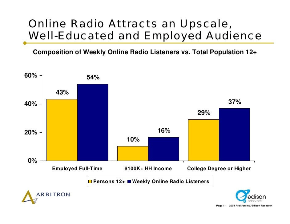 Online Radio Attracts an Upscale, Well-Educated and Employed Audience  Composition of Weekly Online Radio Listeners vs. To...