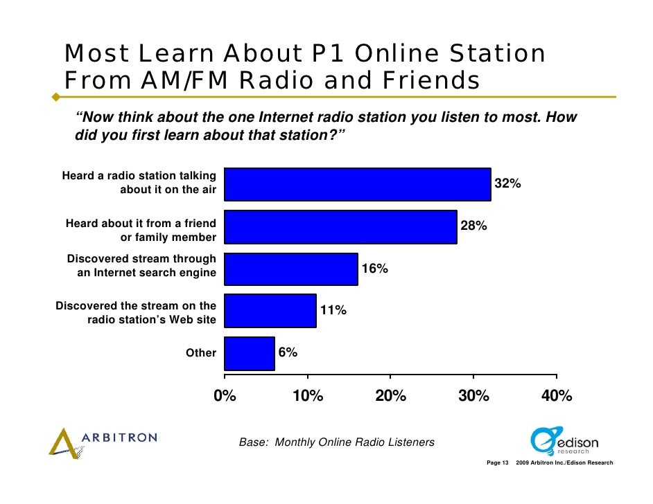 """Most Learn About P1 Online Station  From AM/FM Radio and Friends    """"Now think about the one Internet radio station you li..."""