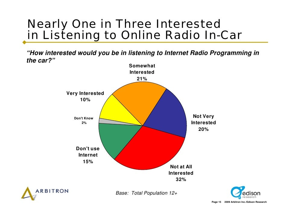 """Nearly One in Three Interested in Listening to Online Radio In-Car """"How interested would you be in listening to Internet R..."""