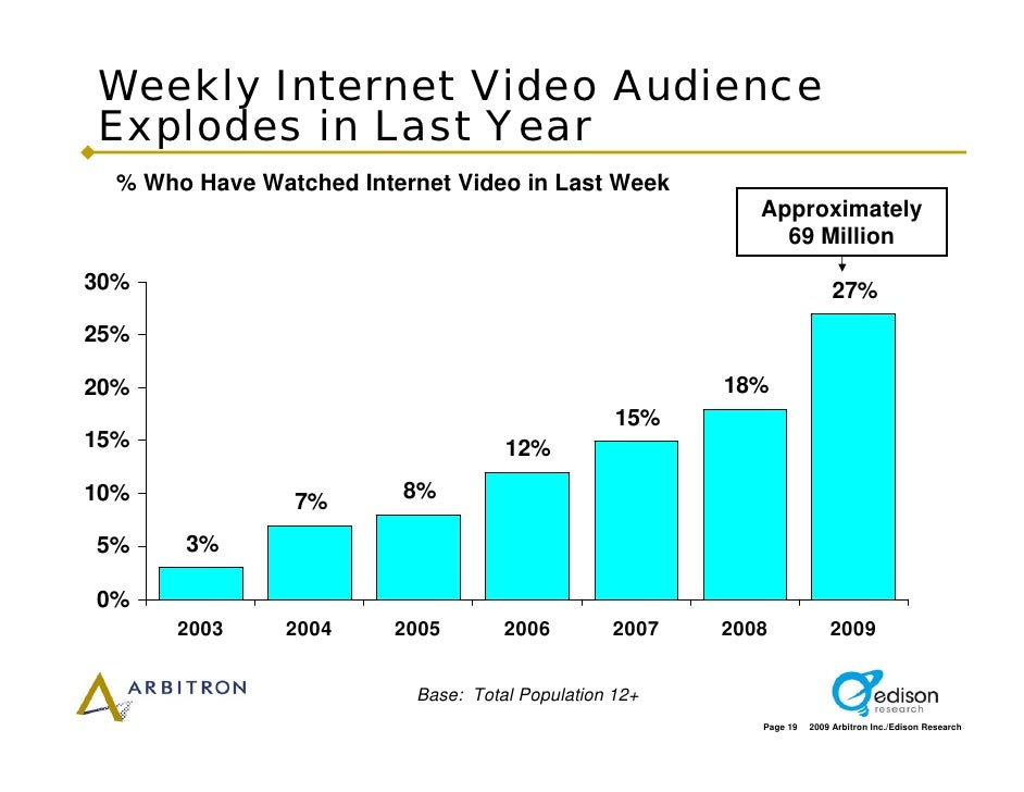 Weekly Internet Video Audience Explodes in Last Year   % Who Have Watched Internet Video in Last Week                     ...
