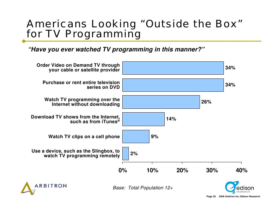 """Americans Looking """"Outside the Box"""" for TV Programming """"Have you ever watched TV programming in this manner?""""     Order Vi..."""