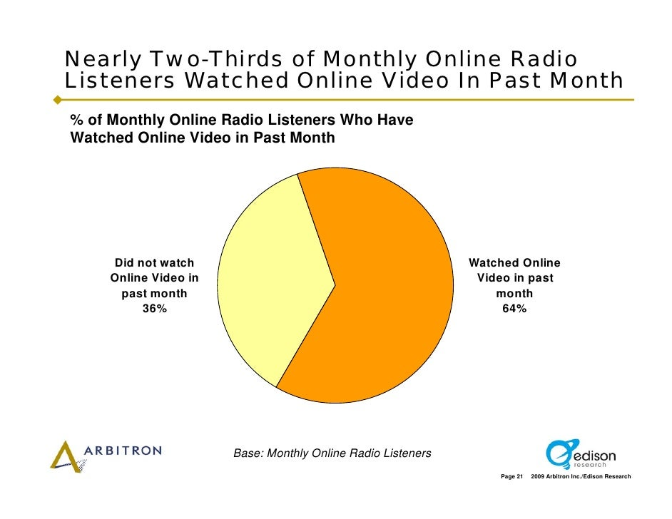 Nearly Two-Thirds of Monthly Online Radio Listeners Watched Online Video In Past Month % of Monthly Online Radio Listeners...