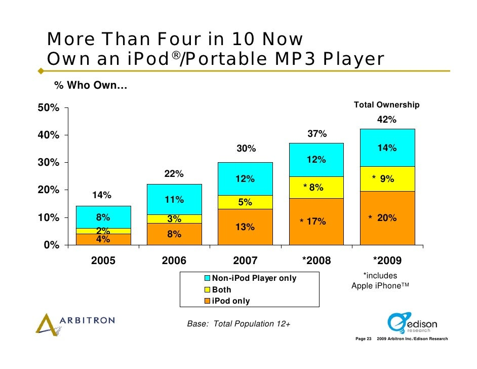 More Than Four in 10 Now  Own an iPod®/Portable MP3 Player   % Who Own…                                                   ...