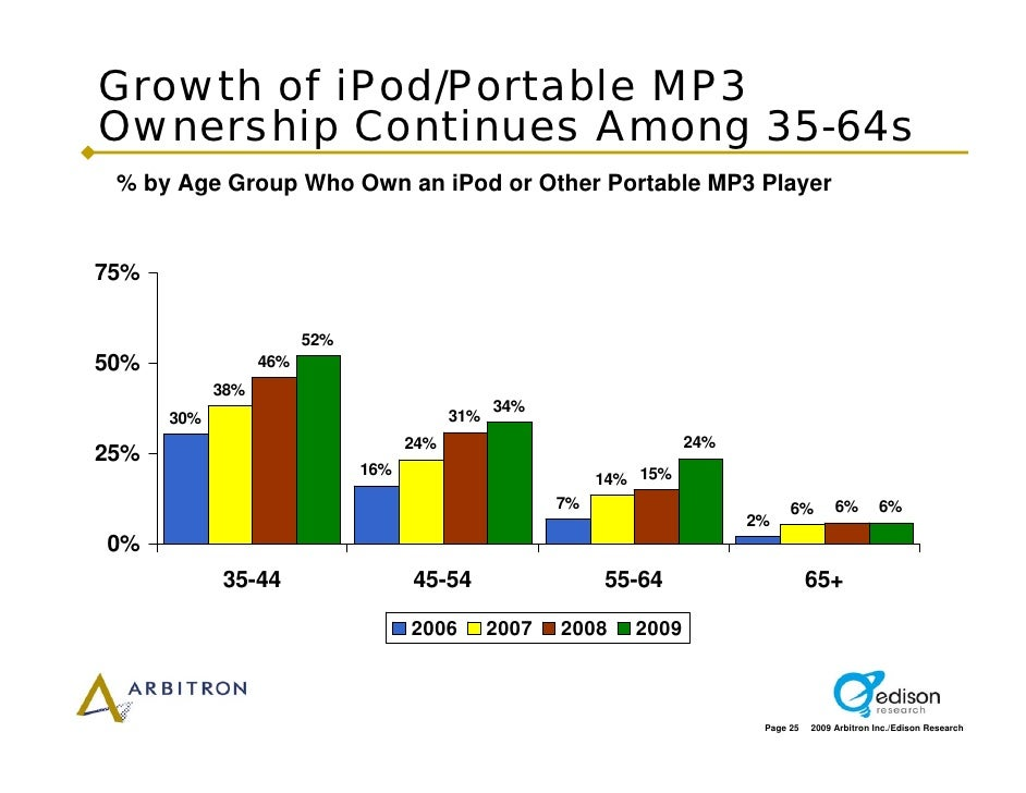 Growth of iPod/Portable MP3 Ownership Continues Among 35-64s  % by Age Group Who Own an iPod or Other Portable MP3 Player ...