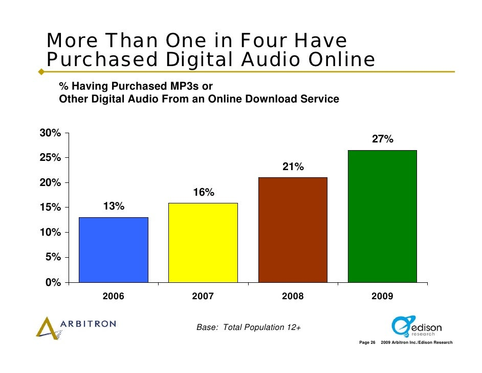More Than One in Four Have Purchased Digital Audio Online   % Having Purchased MP3s or   Other Digital Audio From an Onlin...