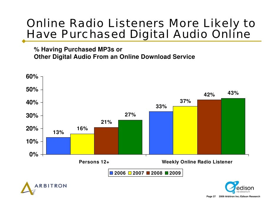 Online Radio Listeners More Likely to Have Purchased Digital Audio Online  % Having Purchased MP3s or  Other Digital Audio...