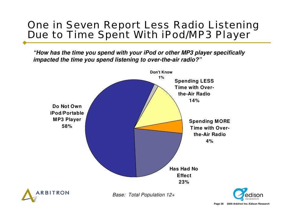 """One in Seven Report Less Radio Listening Due to Time Spent With iPod/MP3 Player """"How has the time you spend with your iPod..."""