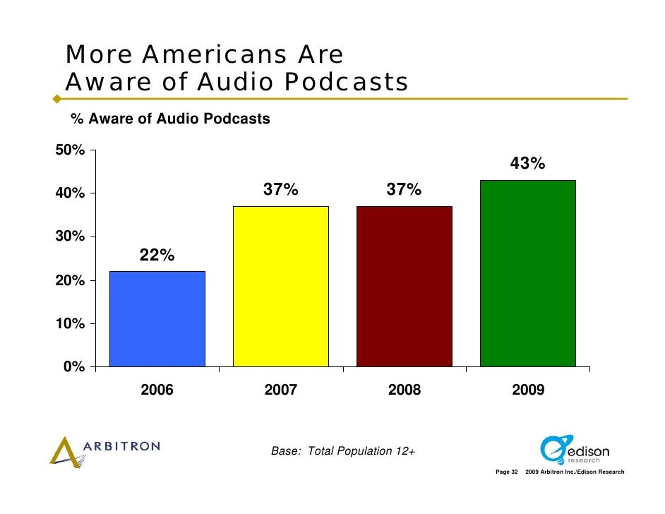 More Americans Are  Aware of Audio Podcasts  % Aware of Audio Podcasts  50%                                               ...