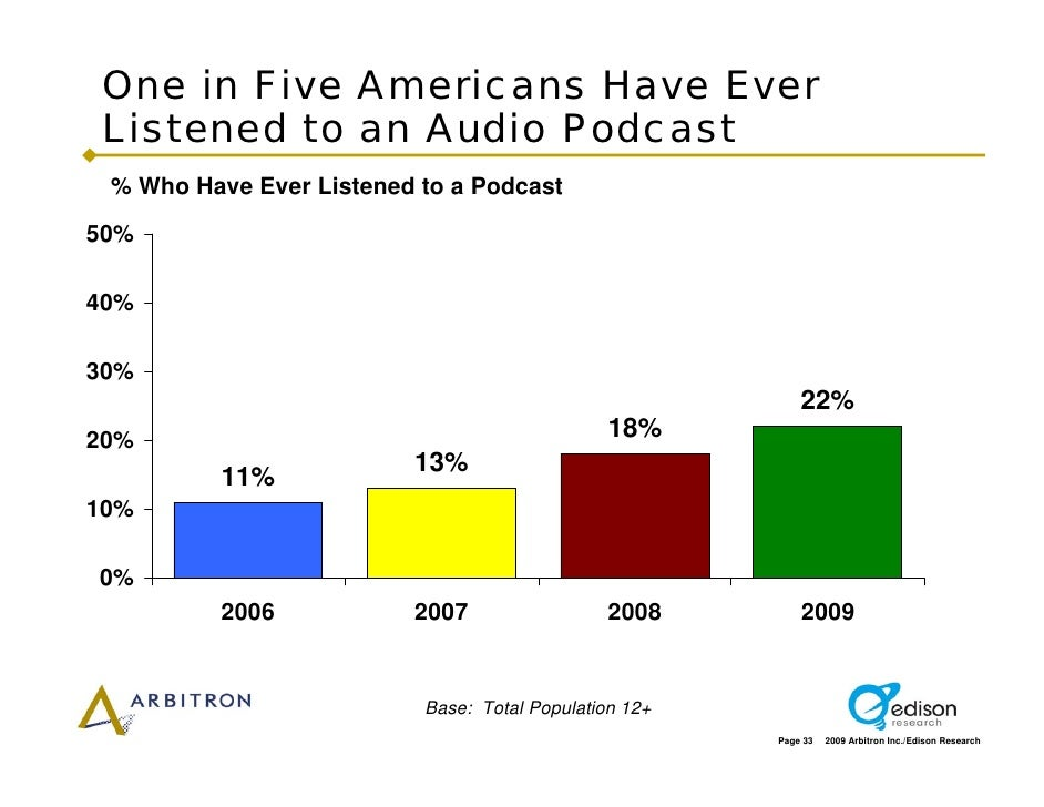 One in Five Americans Have Ever  Listened to an Audio Podcast  % Who Have Ever Listened to a Podcast  50%  40%  30%       ...