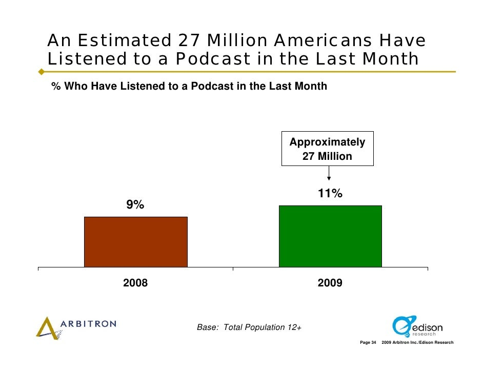 An Estimated 27 Million Americans Have Listened to a Podcast in the Last Month % Who Have Listened to a Podcast in the Las...