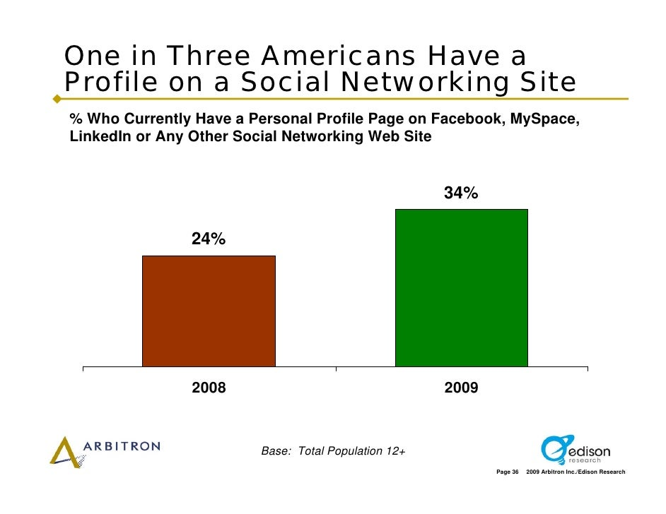 One in Three Americans Have a Profile on a Social Networking Site % Who Currently Have a Personal Profile Page on Facebook...