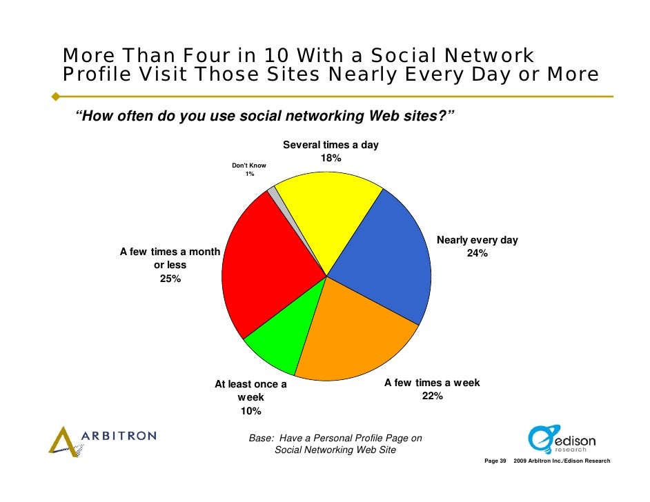 """More Than Four in 10 With a Social Network Profile Visit Those Sites Nearly Every Day or More   """"How often do you use soci..."""