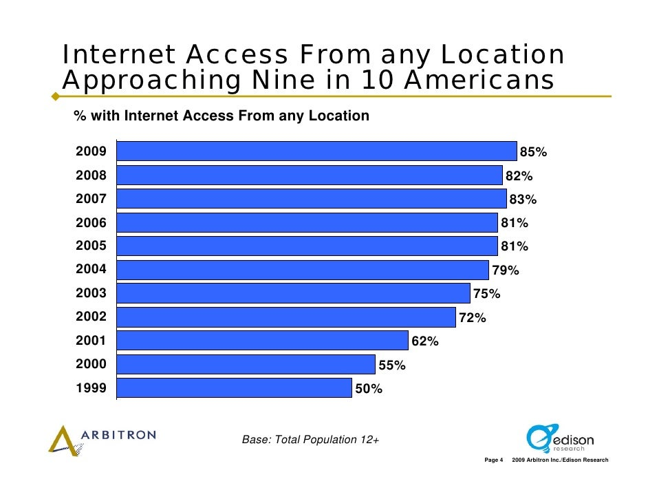 Internet Access From any Location Approaching Nine in 10 Americans % with Internet Access From any Location  2009         ...