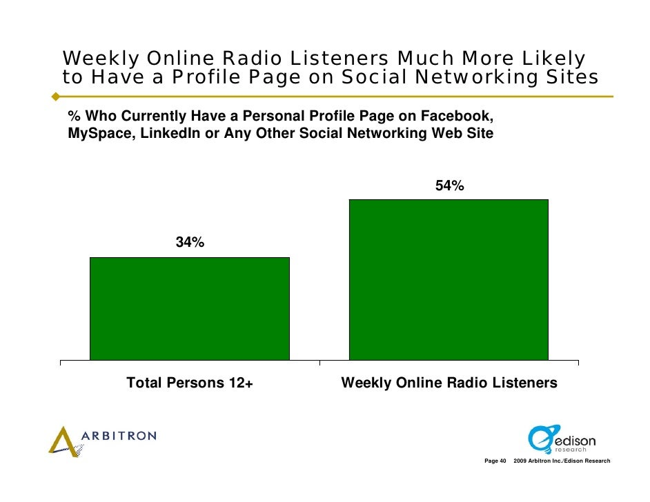 Weekly Online Radio Listeners Much More Likely to Have a Profile Page on Social Networking Sites % Who Currently Have a Pe...