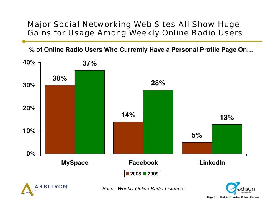 Major Social Networking Web Sites All Show Huge  Gains for Usage Among Weekly Online Radio Users   % of Online Radio Users...