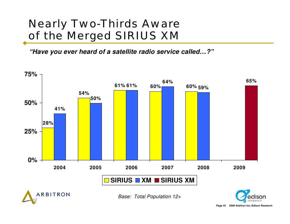 """Nearly Two-Thirds Aware of the Merged SIRIUS XM  """"Have you ever heard of a satellite radio service called…?""""   75%        ..."""