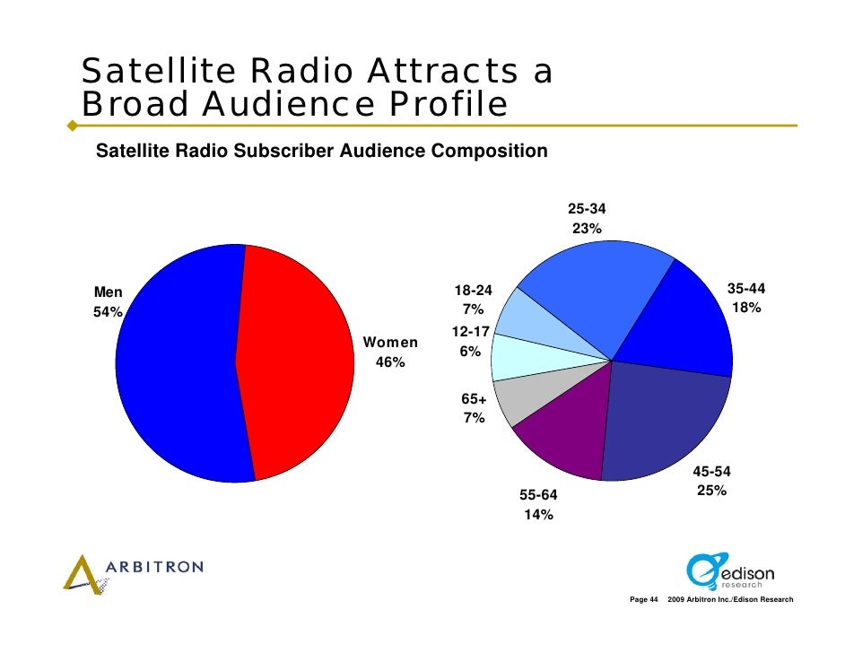 Satellite Radio Attracts a Broad Audience Profile Satellite Radio Subscriber Audience Composition                         ...