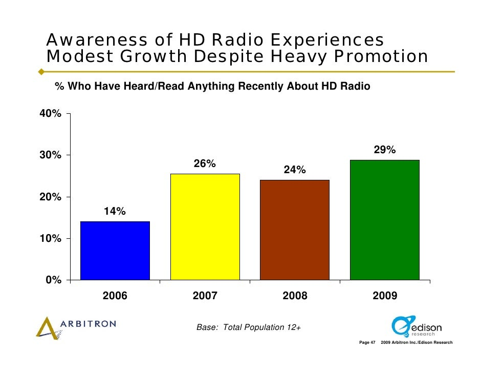 Awareness of HD Radio Experiences Modest Growth Despite Heavy Promotion   % Who Have Heard/Read Anything Recently About HD...