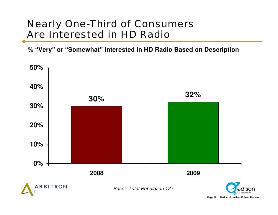 """Nearly One-Third of Consumers Are Interested in HD Radio % """"Very"""" or """"Somewhat"""" Interested in HD Radio Based on Descriptio..."""