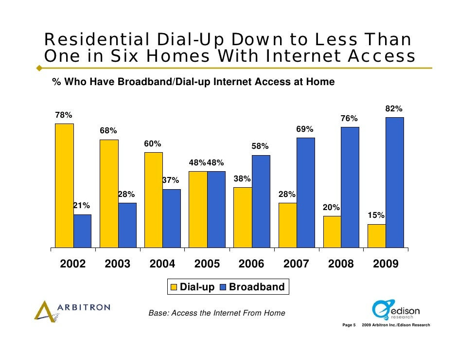 Residential Dial-Up Down to Less Than One in Six Homes With Internet Access % Who Have Broadband/Dial-up Internet Access a...
