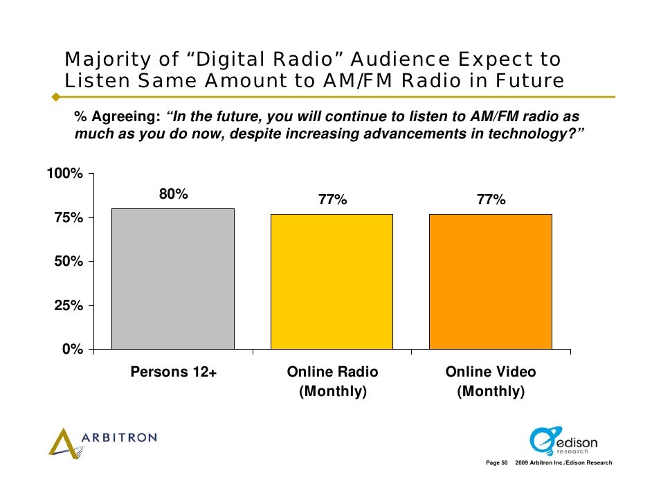 """Majority of """"Digital Radio"""" Audience Expect to  Listen Same Amount to AM/FM Radio in Future   % Agreeing: """"In the future, ..."""