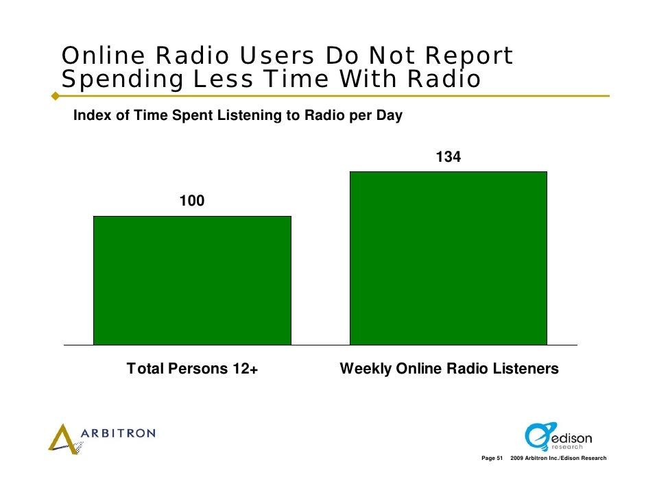 Online Radio Users Do Not Report Spending Less Time With Radio Index of Time Spent Listening to Radio per Day             ...