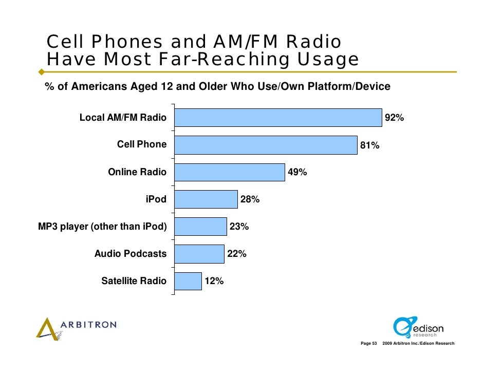 Cell Phones and AM/FM Radio  Have Most Far-Reaching Usage  % of Americans Aged 12 and Older Who Use/Own Platform/Device   ...