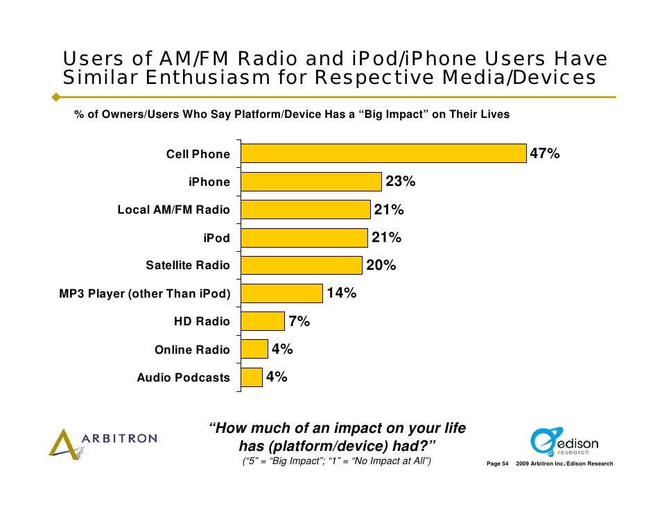 Users of AM/FM Radio and iPod/iPhone Users Have Similar Enthusiasm for Respective Media/Devices   % of Owners/Users Who Sa...