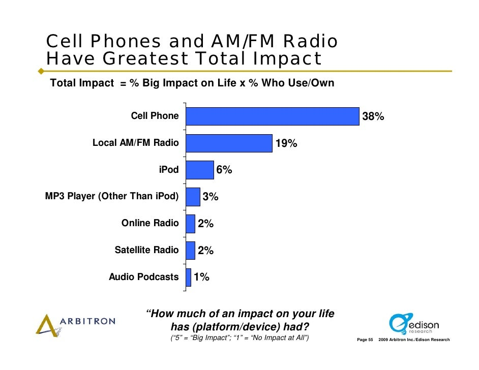 Cell Phones and AM/FM Radio Have Greatest Total Impact  Total Impact = % Big Impact on Life x % Who Use/Own               ...