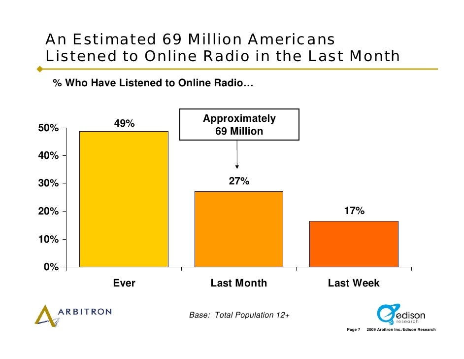 An Estimated 69 Million Americans  Listened to Online Radio in the Last Month   % Who Have Listened to Online Radio…      ...