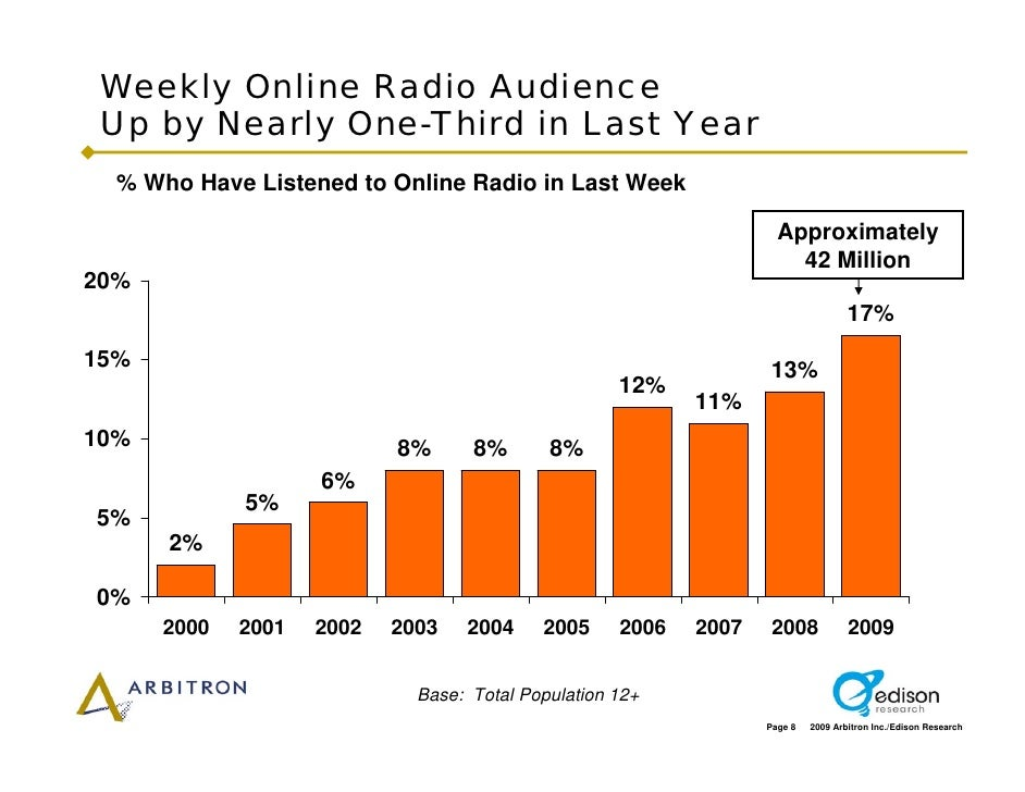 Weekly Online Radio Audience  Up by Nearly One-Third in Last Year   % Who Have Listened to Online Radio in Last Week      ...