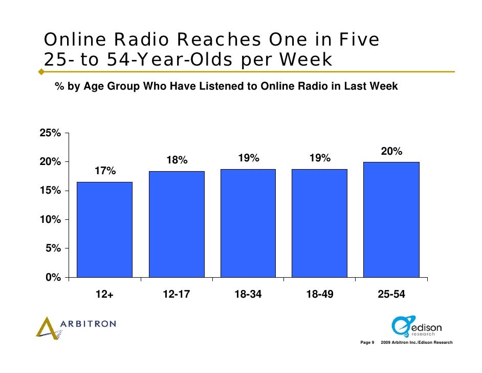 Online Radio Reaches One in Five 25- to 54-Year-Olds per Week   % by Age Group Who Have Listened to Online Radio in Last W...