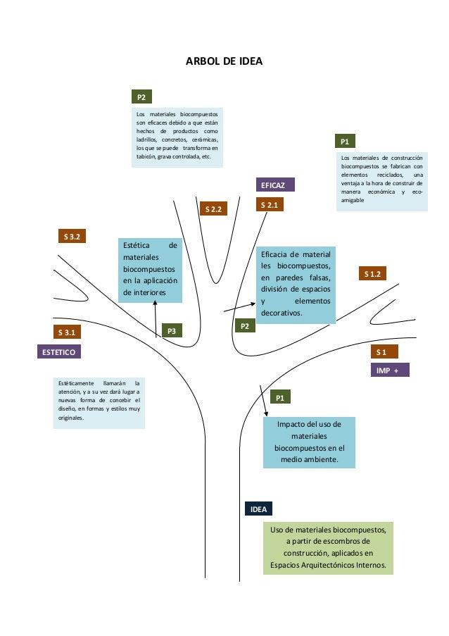 ARBOL DE IDEA                                  P2                                  Los materiales biocompuestos           ...