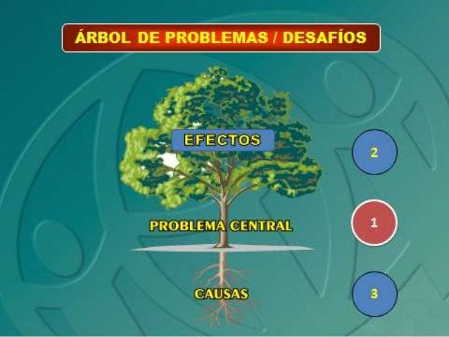 Arboles de problemas objetivos orientaciones