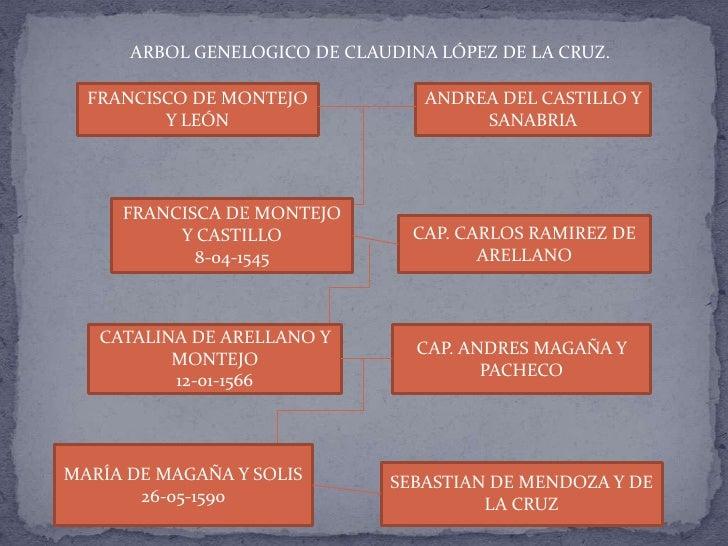 ARBOL GENELOGICO DE CLAUDINA LÓPEZ DE LA CRUZ.<br />FRANCISCO DE MONTEJO Y LEÓN<br />ANDREA DEL CASTILLO Y SANABRIA<br />F...