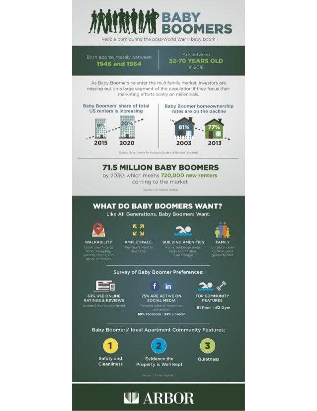 Ivan Kaufman: Baby Boomers Infographic