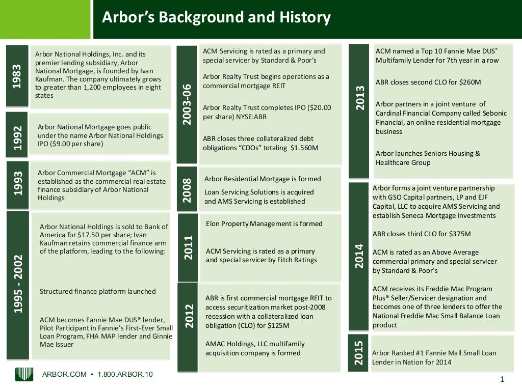 Arbor Businesses Timeline