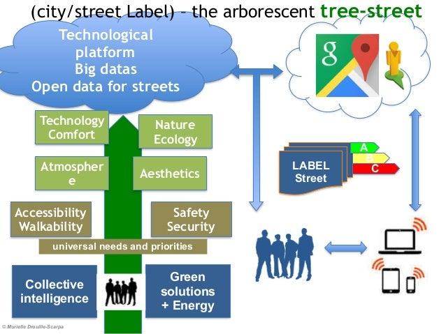 © Murielle Drouille-Scarpa Technological platform Big datas Open data for streets Technology Comfort Atmospher e Nature Ec...