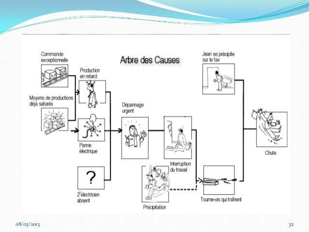 Arbre De Causes