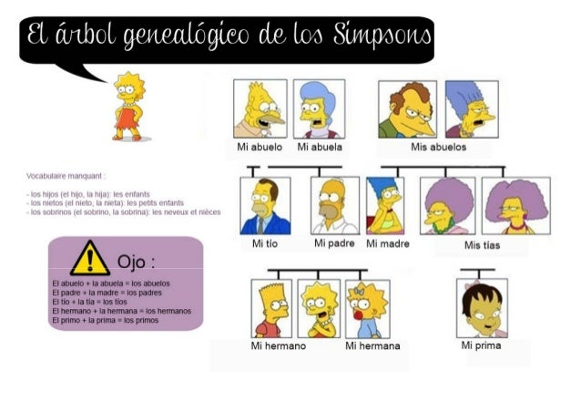 Arbre généalogique des Simpsons