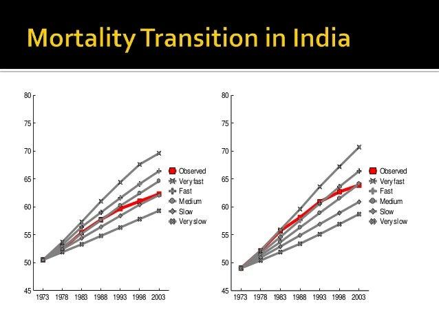 History of public health in india 1978 1983 1988 1993 1998 2003 40 sciox Gallery