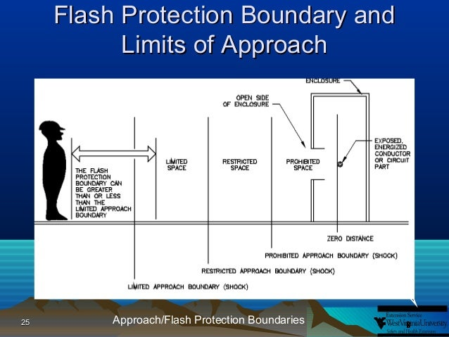 Introduction to arc flash blast electrical hazards for Arc flash boundary
