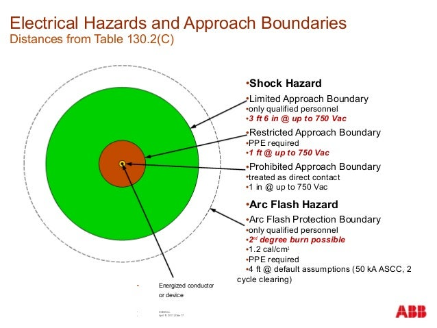 Arc flash as it relates to ac drives for Arc flash boundary