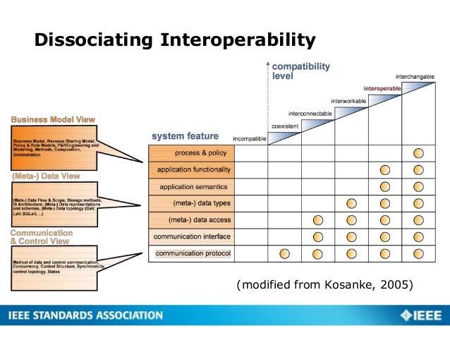 Dissociating Interoperability (modified from Kosanke, 2005)