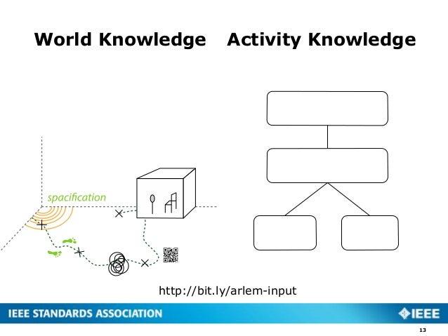 World Knowledge 13 Activity Knowledge http://bit.ly/arlem-input